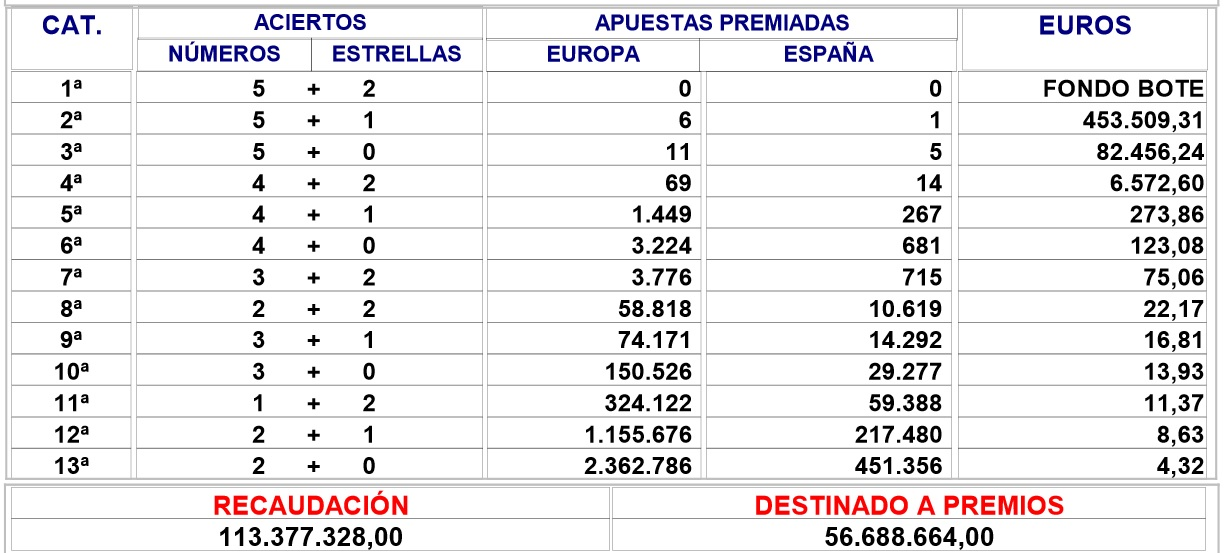 euromillones070314