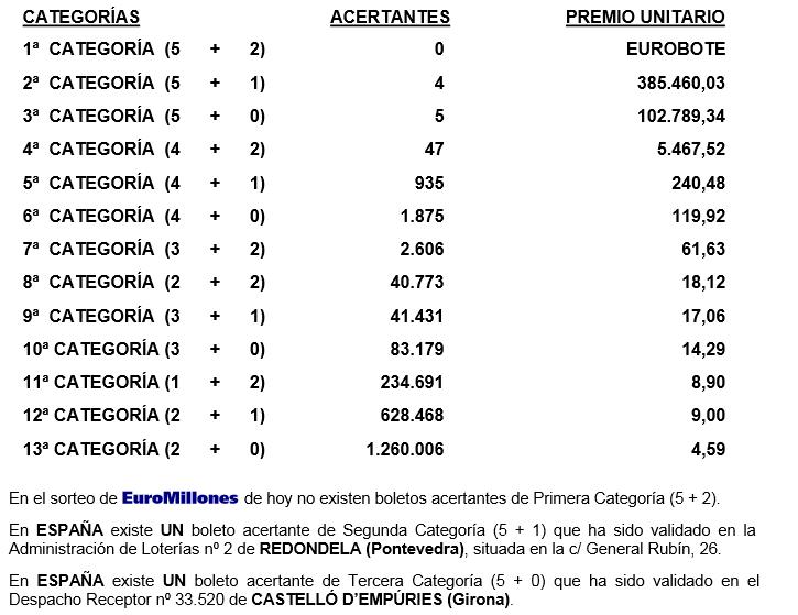 resultado euromillones 04/07/14